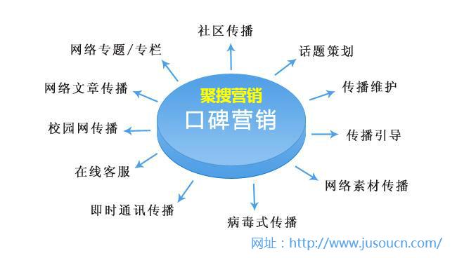 从SEO优化角度谈品牌营销,达到口碑营销的战略方式 上海SEO聚搜营销